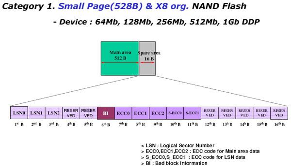 NAND NAND Flash Spare区设计标准_528B*8