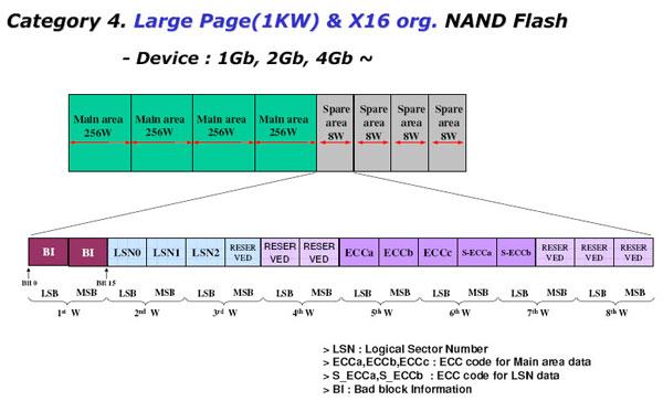 NAND NAND Flash Spare区设计标准_1KW*16